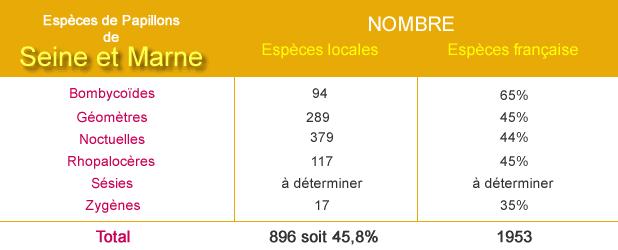 Estimation espèces de papillons en Seine et Marne
